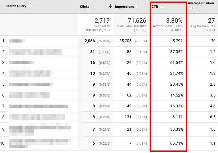 checking keywords in google analytics