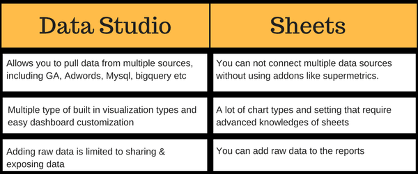 difference between data studio and sheets