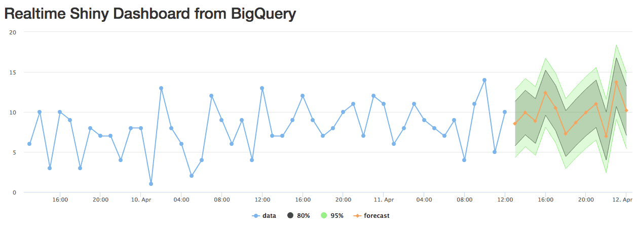 realtime dashboard bigquery