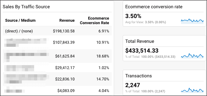 analytics dashboard for magento