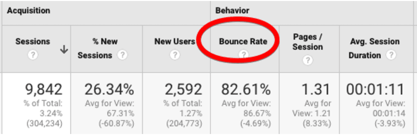 check bounce rate