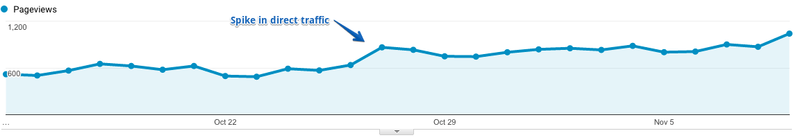 spike in direct traffic