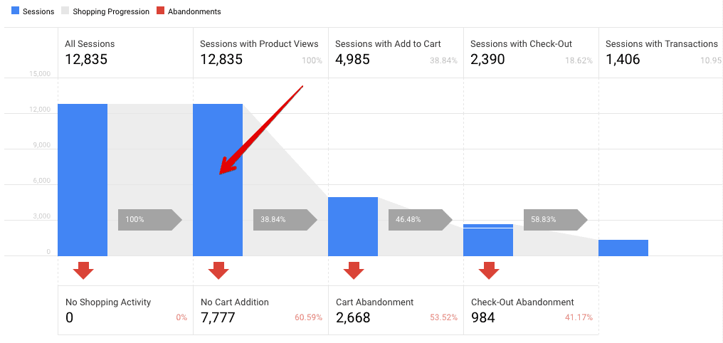 sessions with product views