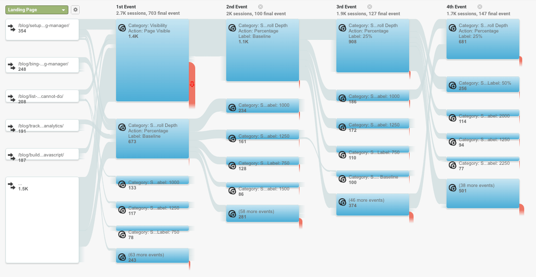 behavior flow by events