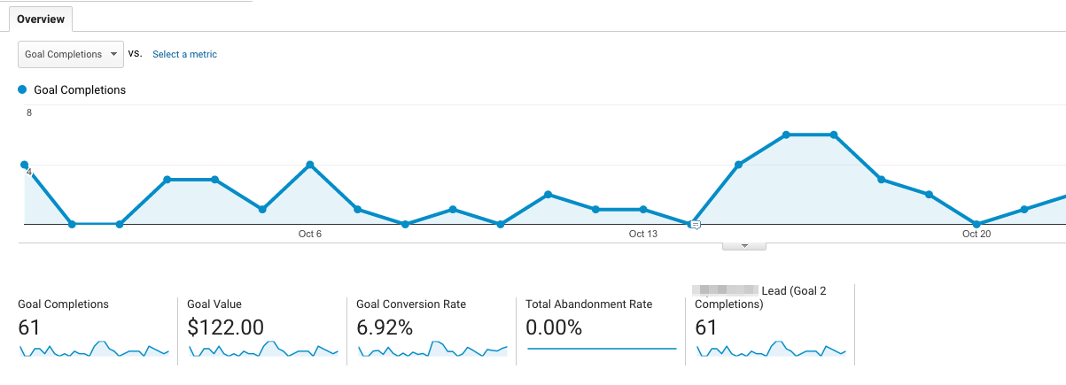 conversion tracking google analytics