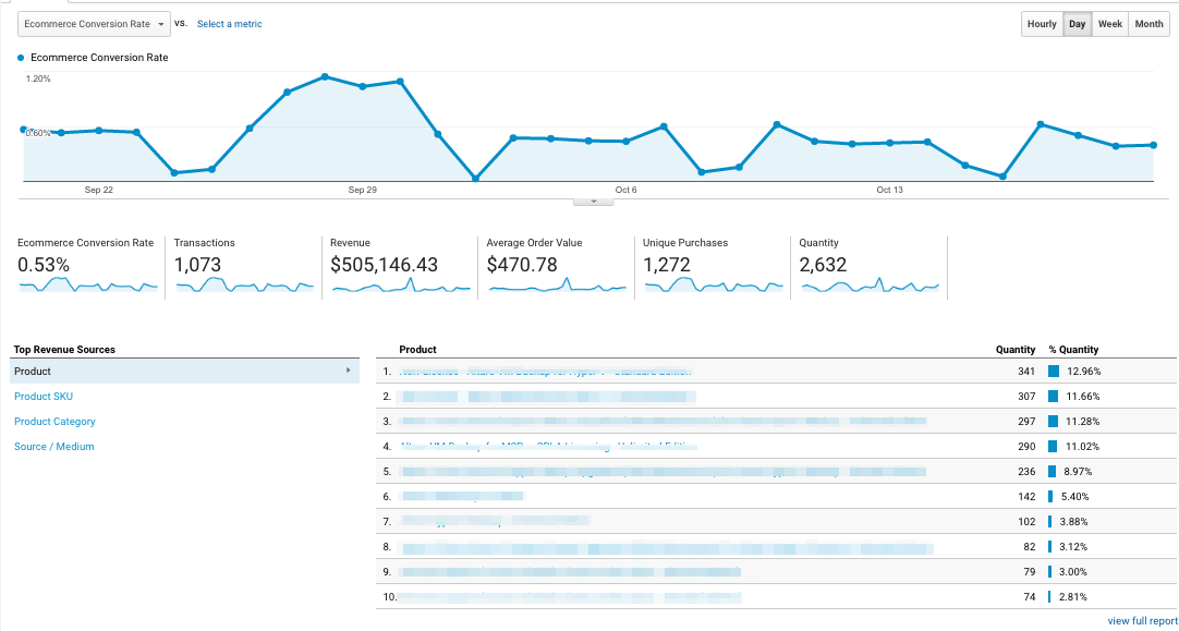 ecommerce reports overview
