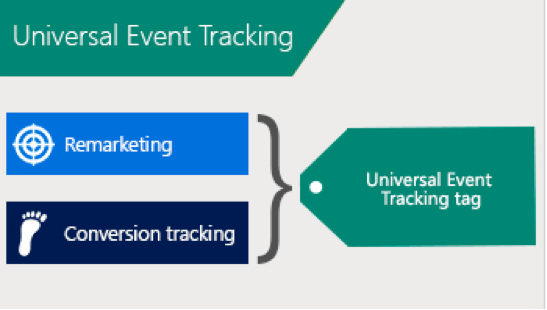 Bing Universal Event Tracking