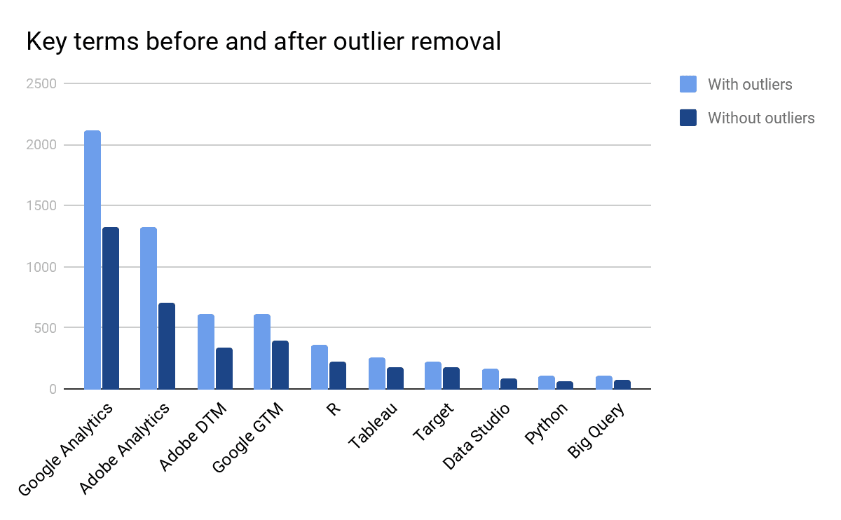 key terms before and after outlier removal