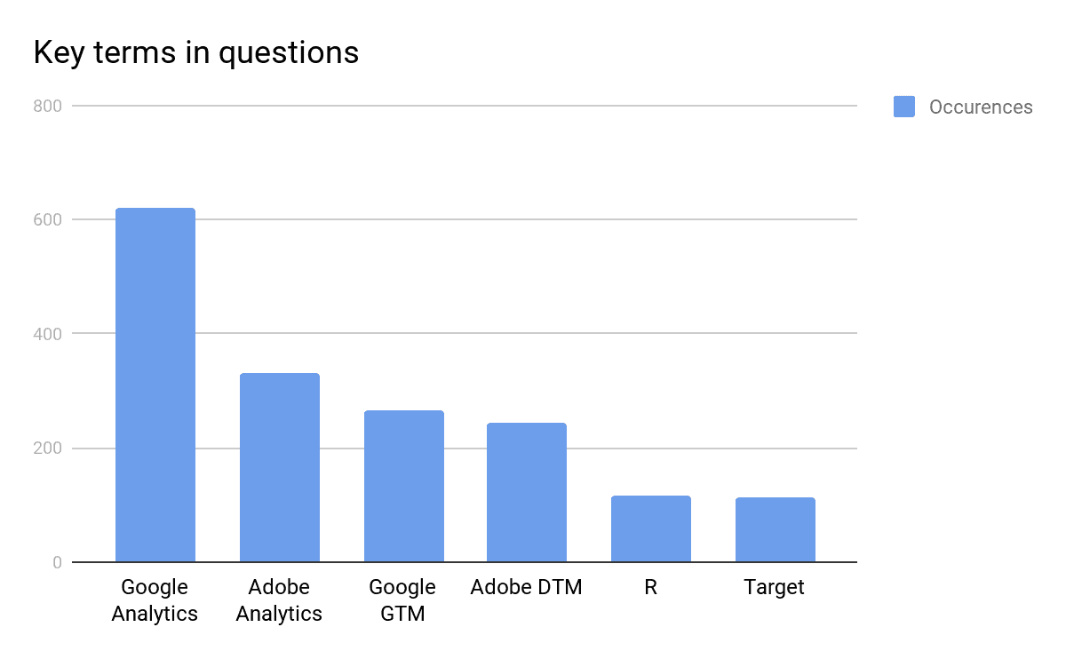 key terms in questions