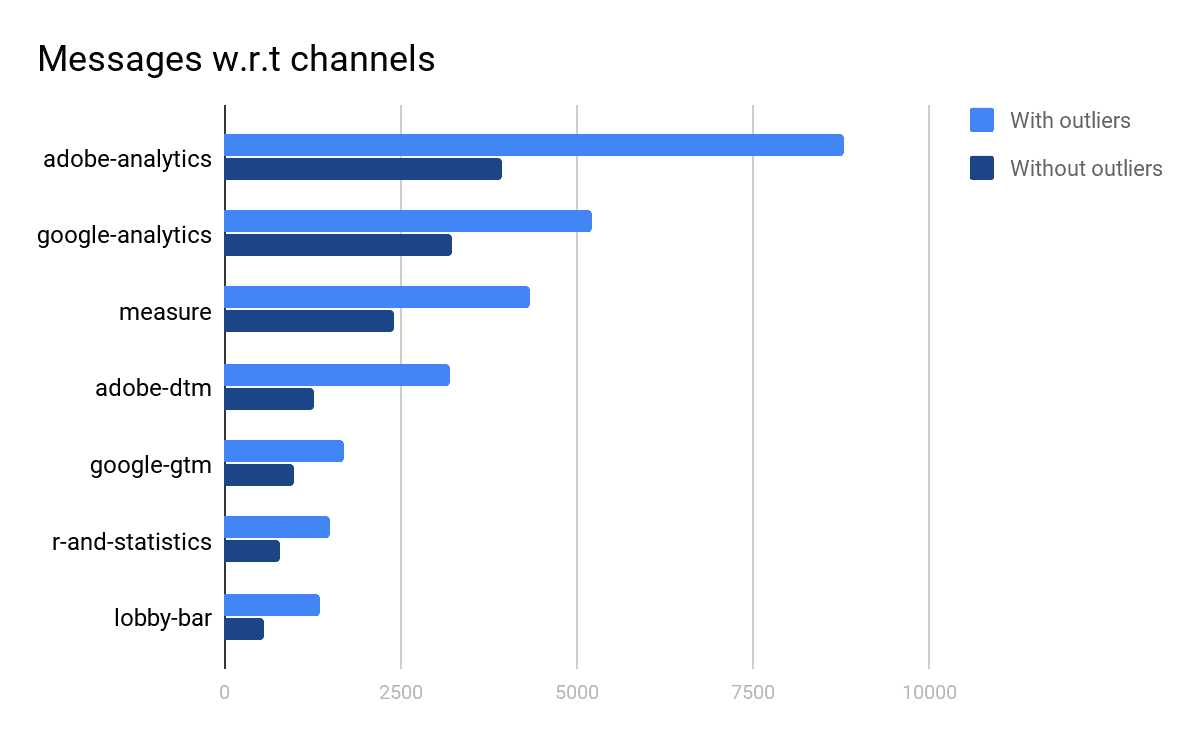 Most popular channels and the total number of messages in those channels, the only notable difference is that the difference between adobe-analytics and google-analytics has significantly decreased after outlier removal.