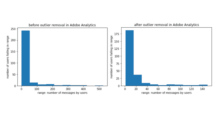 before and after outlier removal in adobe analytics