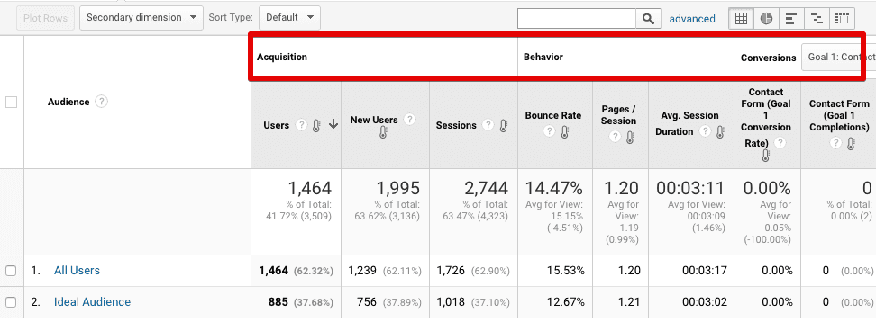 google analytics audiences report