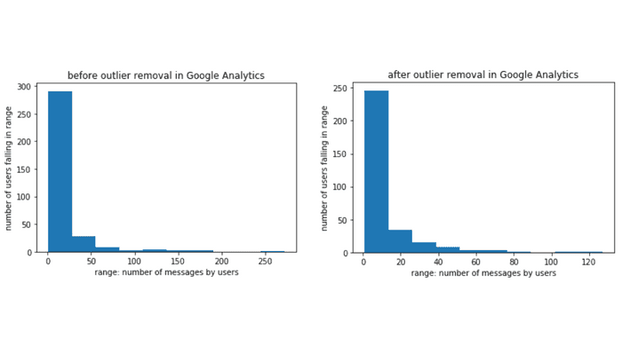 before and after outlier removal in google analytics