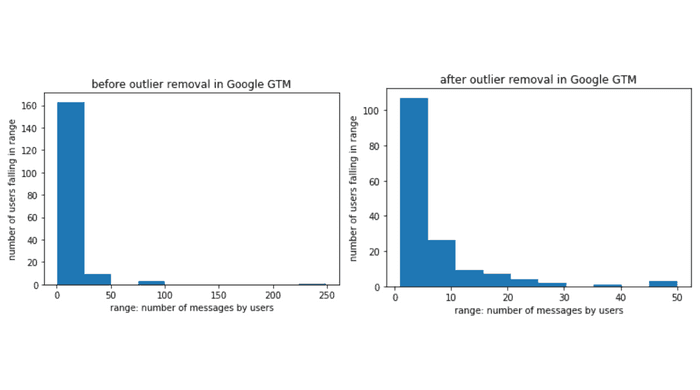 before and after outlier removal in GTM